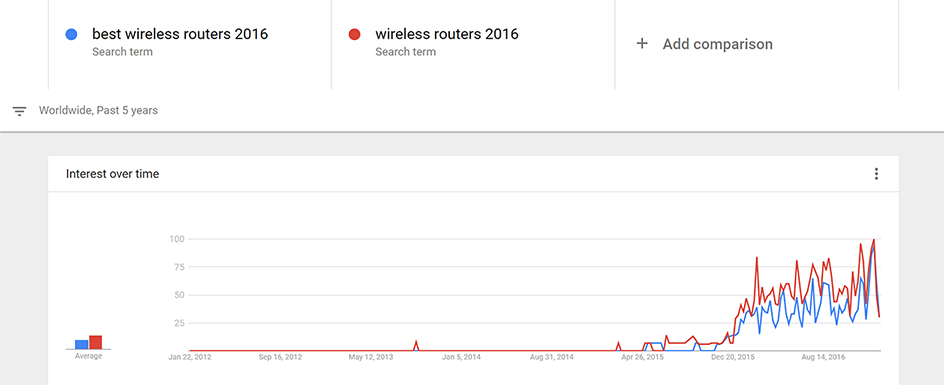 2016 Search Trend